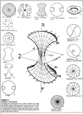 Creation and Evolution through Patterns: Classification