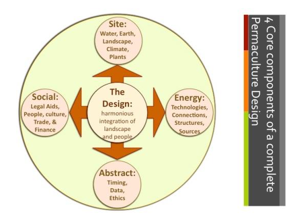 Mollison Permaculture Design Quadrant