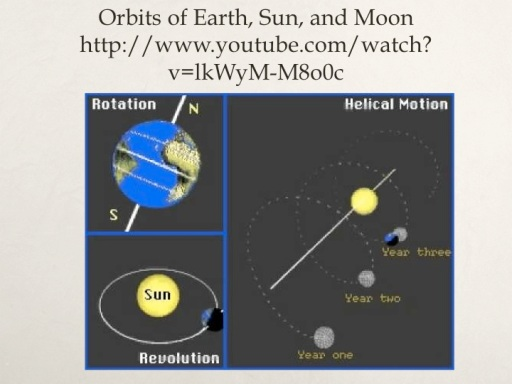 Orbits of Earth, Sun, and Moon