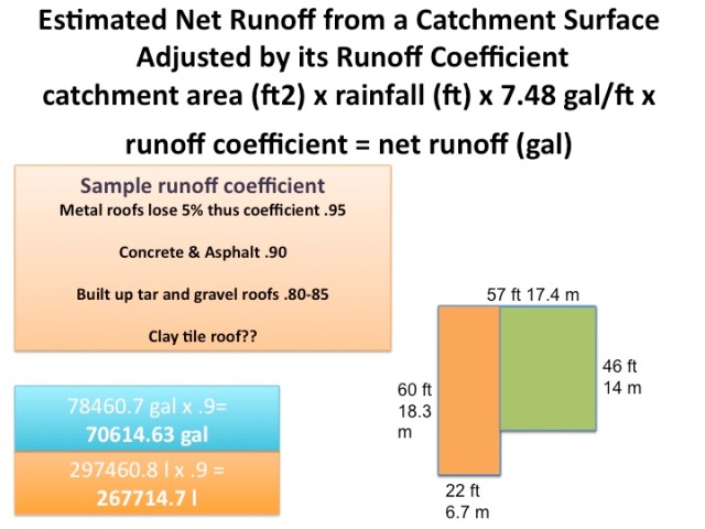 catchment coefficient calculations