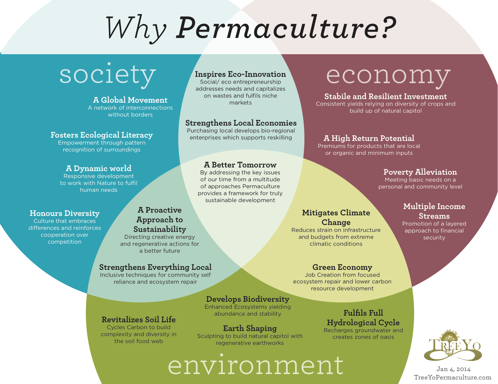 A permaculture development model a holistic plan for for Permaculture exemple