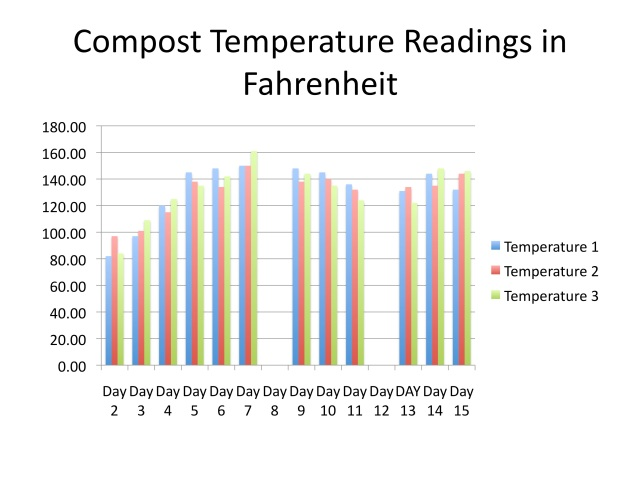 Hot Compost pile temperature readings in Farenheit of a sample pile to show the pattern. blank spaces are days of turning
